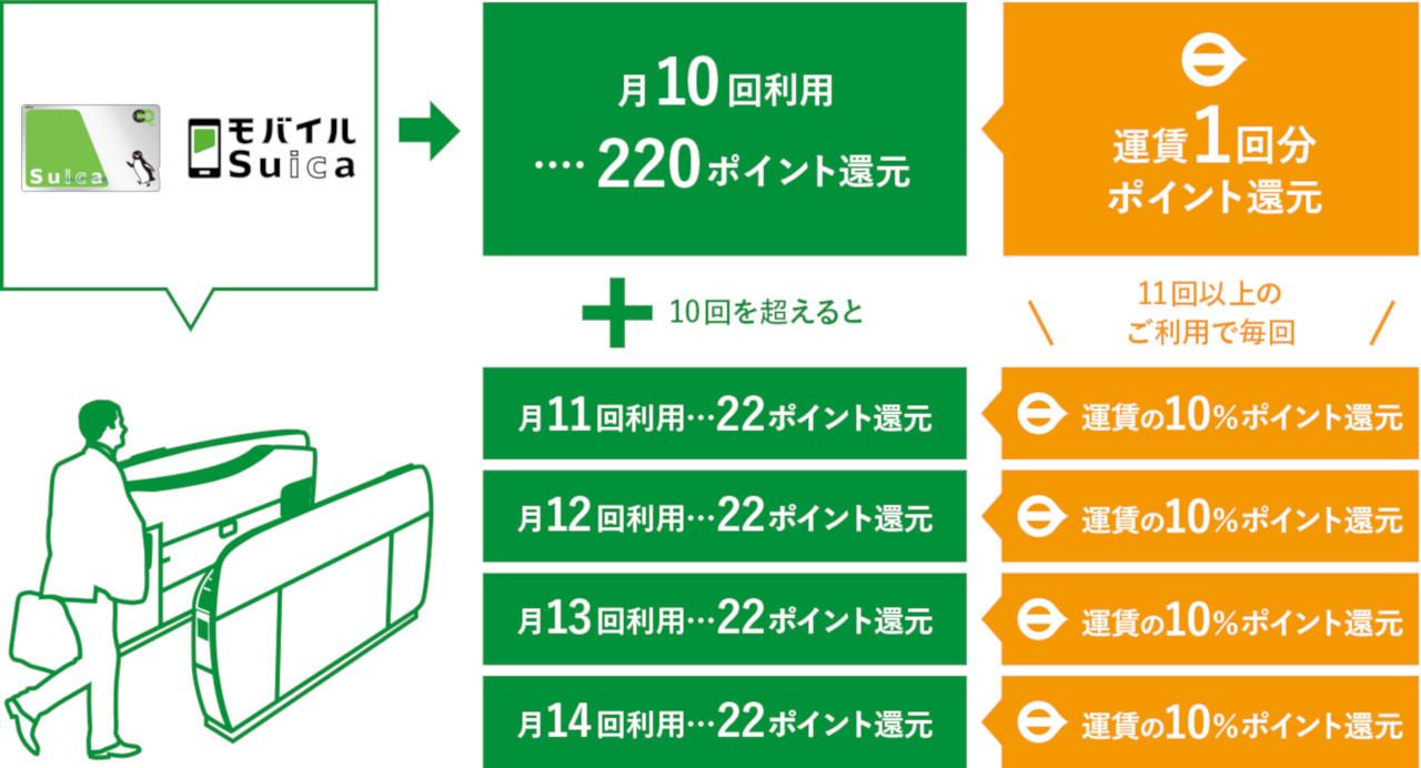 リピートポイントサービスのイメージ(画像:JR東日本)