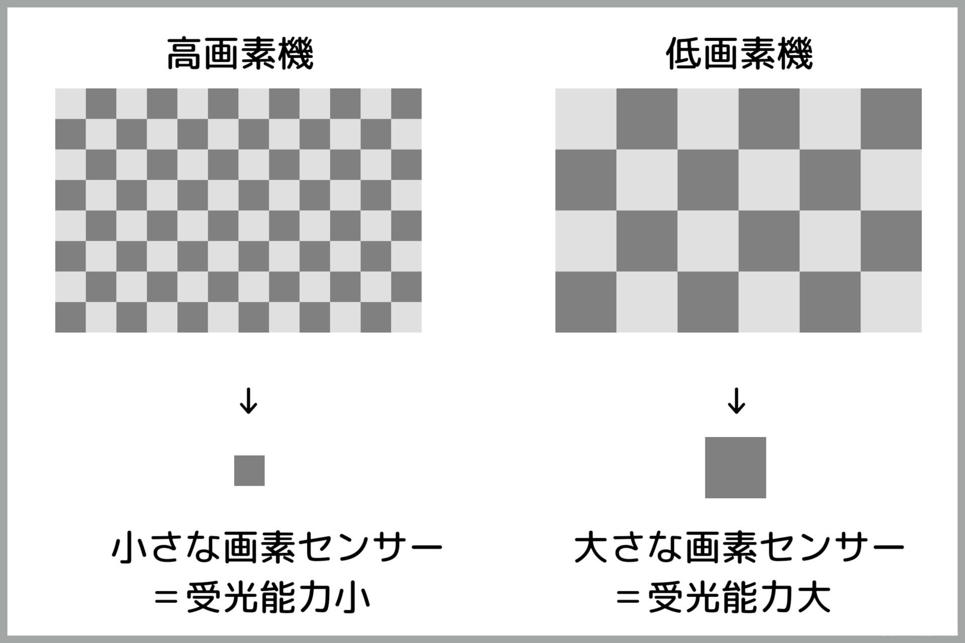 高画素なセンサー(左)と低画素なセンサー(右)