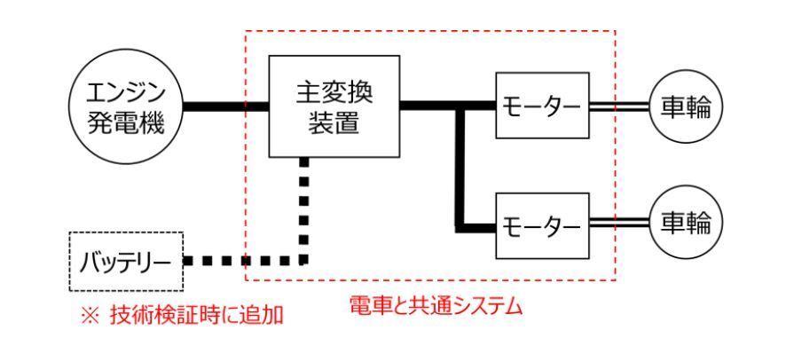 DEC700のシステム構成(画像:JR西日本)