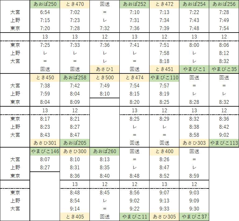 E1系登場直前となる1994年4月11日の朝7~8時台の時刻表