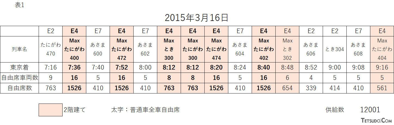 2015年3月の高崎~東京間における自由席供給量