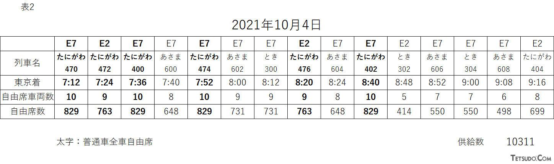 E4系引退直後、2021年10月4日の自由席供給量