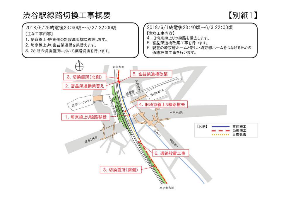 渋谷駅線路切換工事概要(JR東日本プレスリリースより)