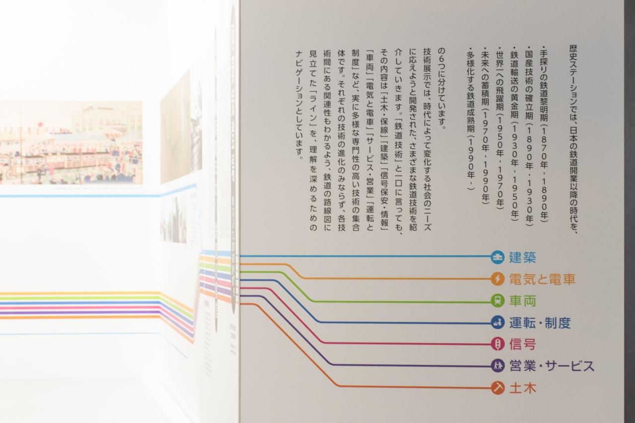 技術展示では、電気や車両など、7つの技術の「ライン」が壁面に引かれています。これを辿りながらの見学も、各分野を時系列に見ることができ、理解が深まりそうです